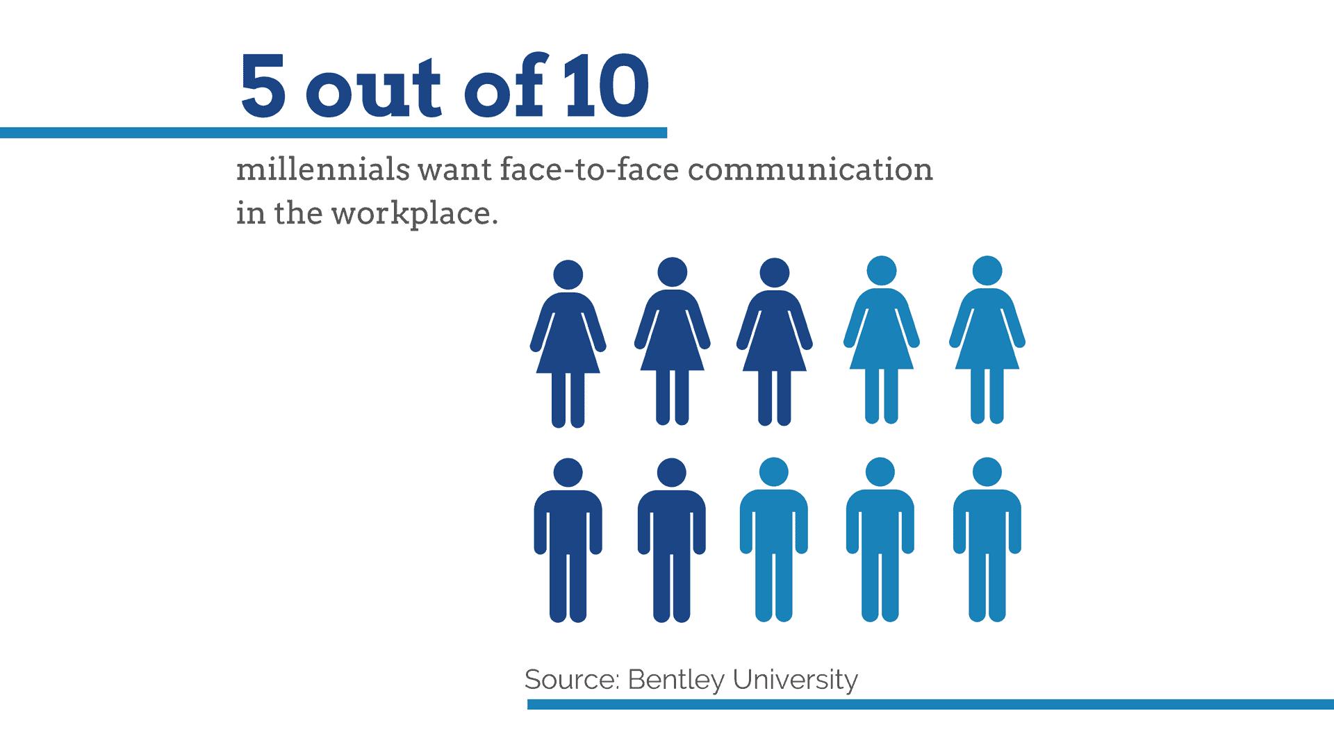 millennials prefer face-to-face communication