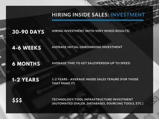 Outsource inside sales to reduce investment costs