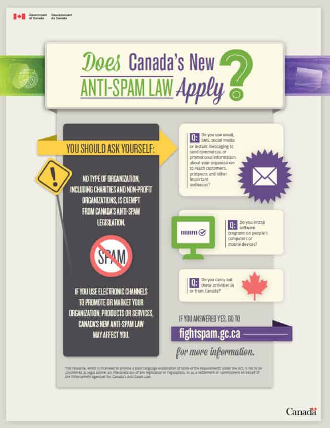 Does CASL Apply? Infographic