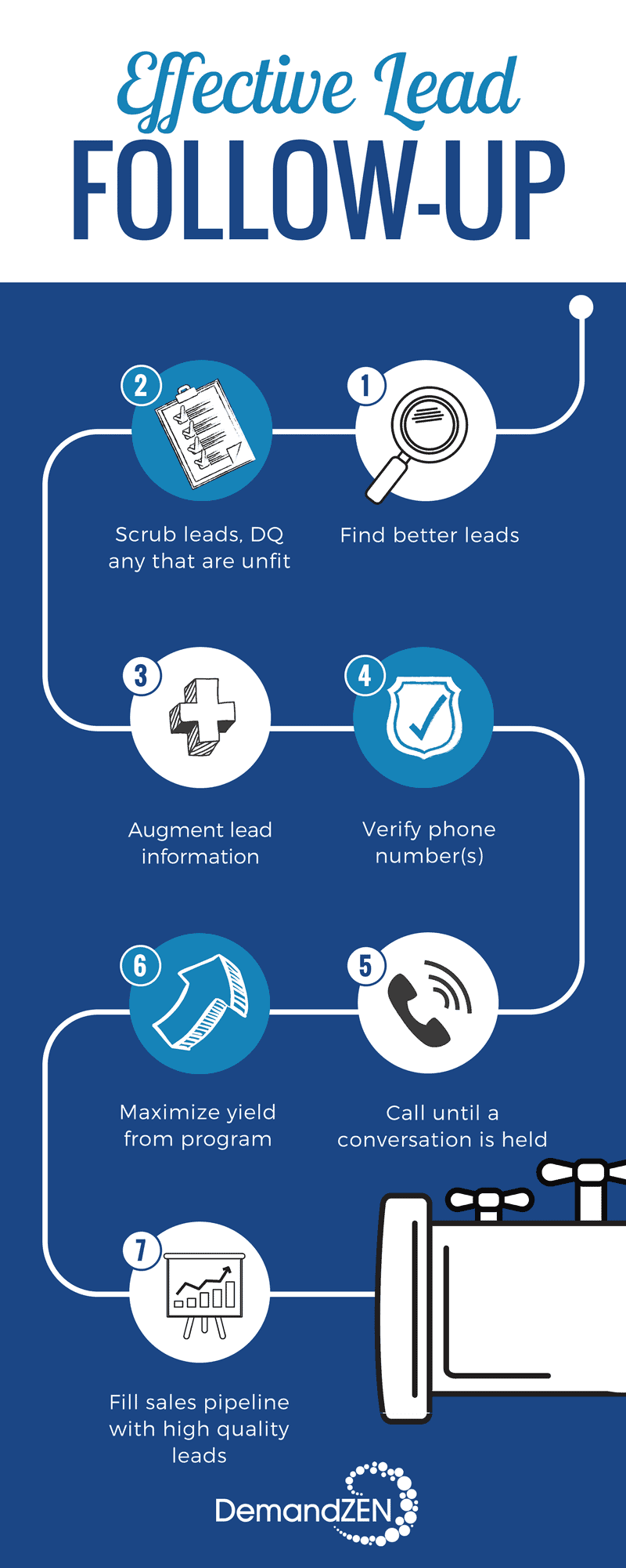 Lead follow-up infographic