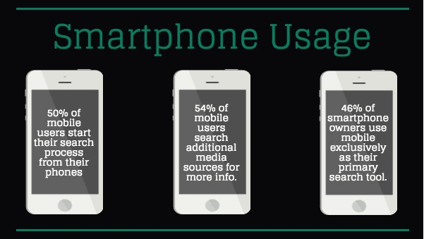 Mobile Marketing - Smartphone Usage