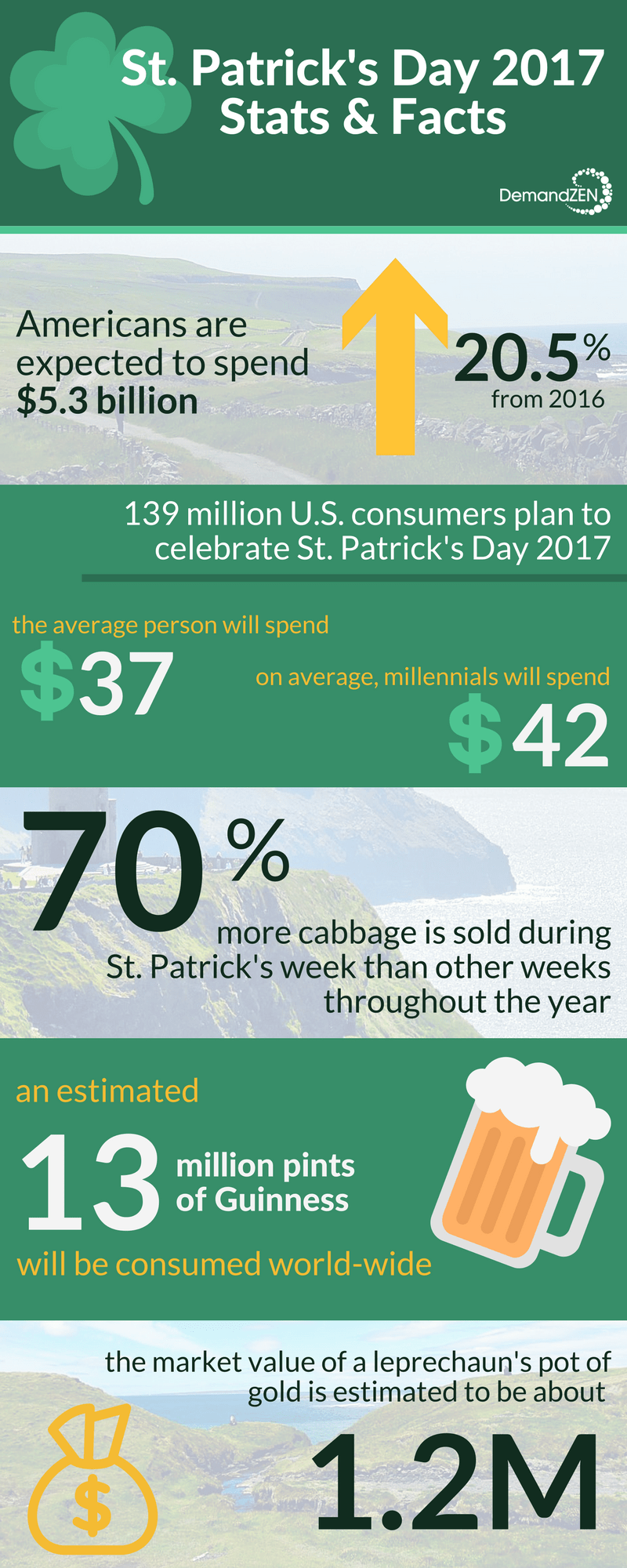 St. Patrick's Day 2017 Infographic