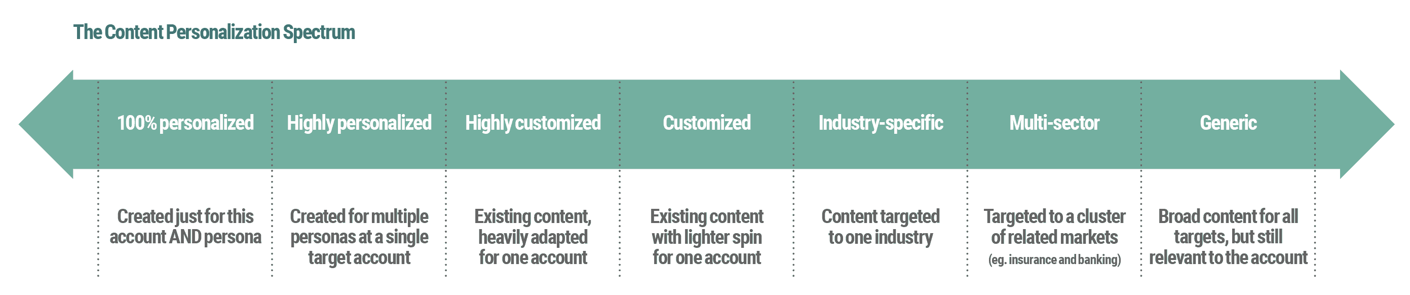 Account Based Marketing Tactics Content Personalization Spectrum