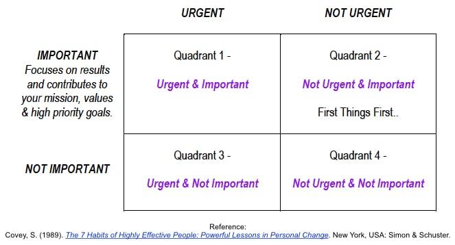 Time Management Matrix Stephen Covey