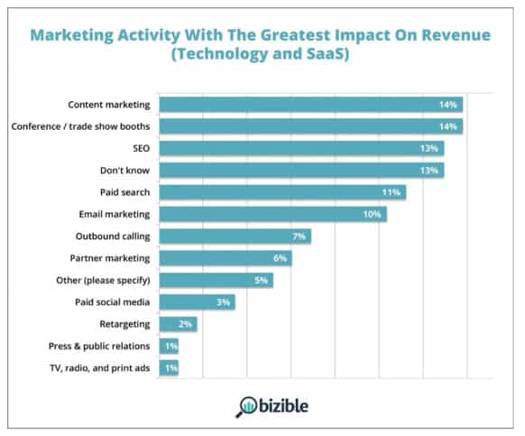 Bizible Marketing Attribution Graph
